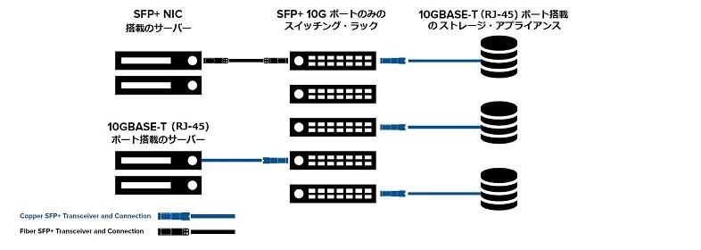 応用例1. 10GBASE-T RJ45 で、サーバと/あるいは、ストレージアプライアンスとSFP+ネットワークスイッチと接続