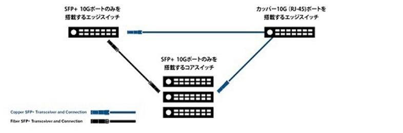 応用例2. エッジスイッチで10Gにネットワークアップグレード