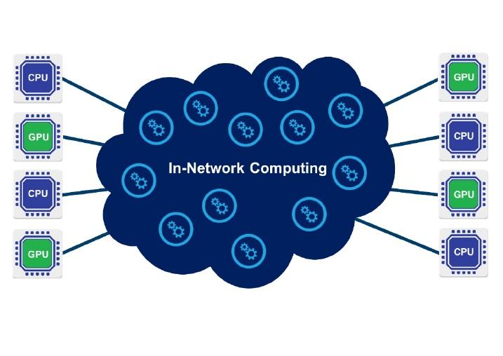 In-Network Computing – メラノックスの提唱する新たなコンピューティングの形