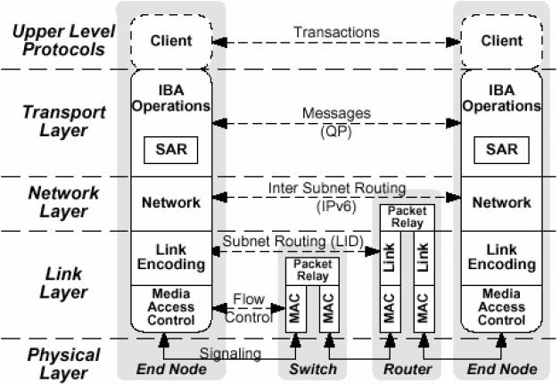 ISO OSI モデルとの対比