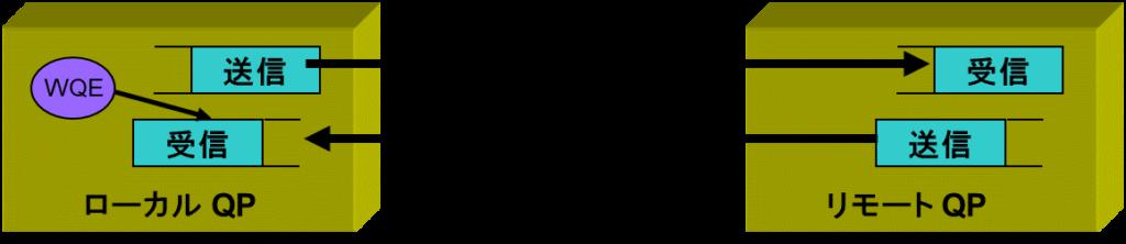トランスポート層のQP