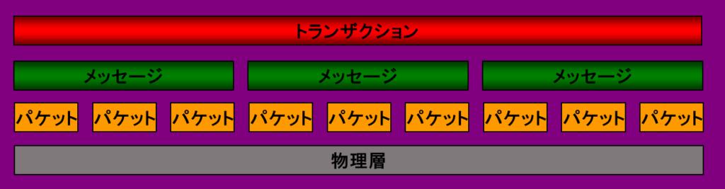 InfiniBand リンク層