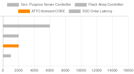 XstreamCORE adds negligible latency to each read and write