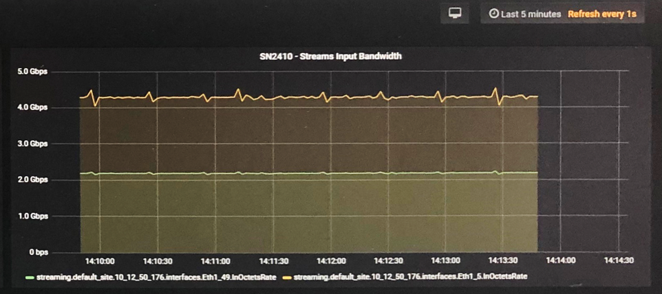 Mellanox Switch Telemetry #2