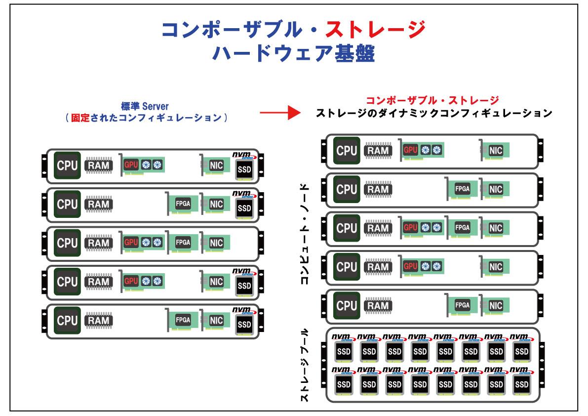 CDI-Storage