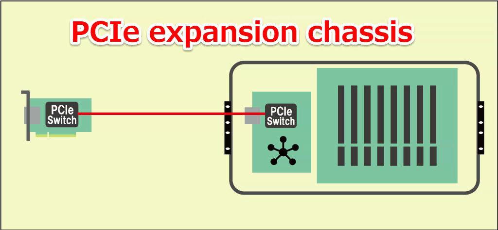 第3回 コンポーザブル・インフラストラクチャとは? – PCIe expansion chassisでリソースプールを実現
