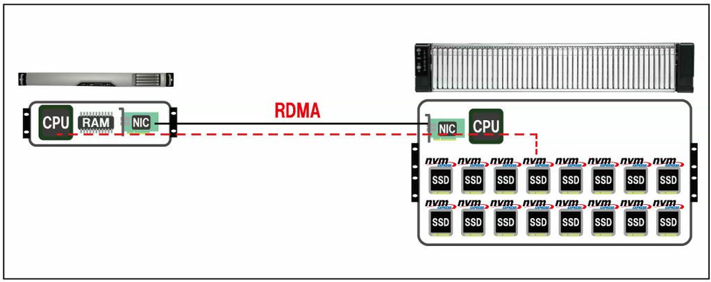 NVMe-oF