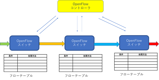 OpenFlowコントローラは、複数のOpenFlowスイッチの動作を一括管理可能