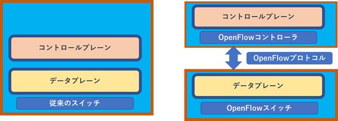 OpenFlow 検証レポート#1