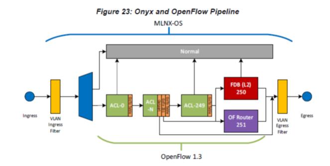 Mellanox OnyxとOpenFlowのパイプライン