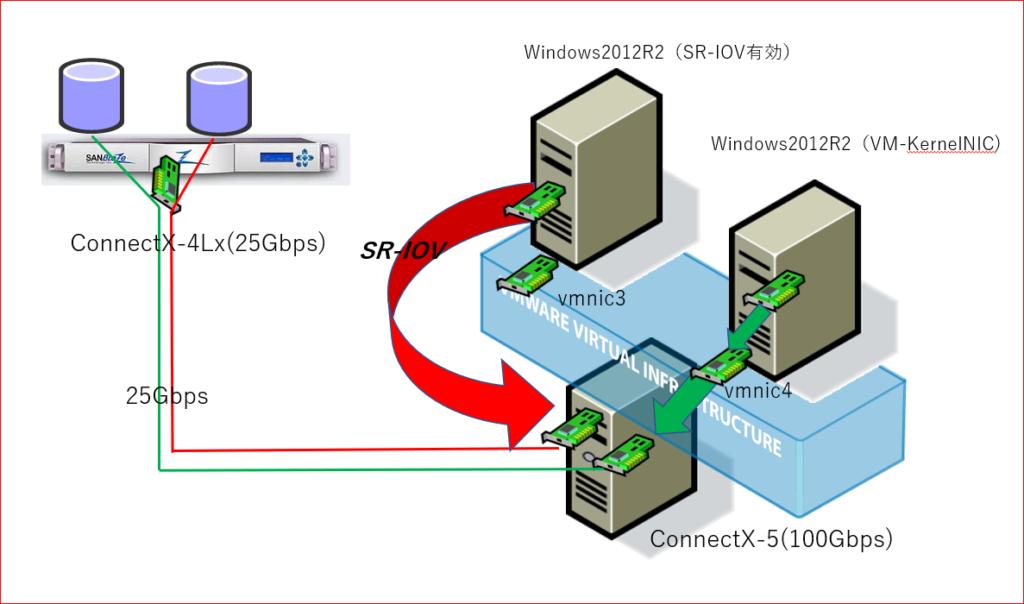 ESXi 6.7U2 環境下におけるMellanox ConnectX-5 ENでのSR-IOVの動作