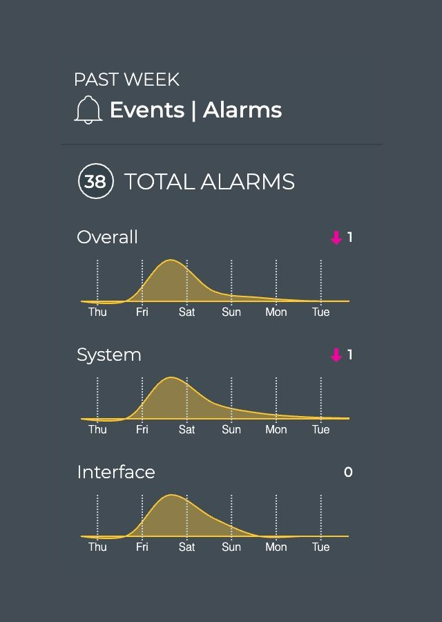 NetQ GUI screenshot events alarms